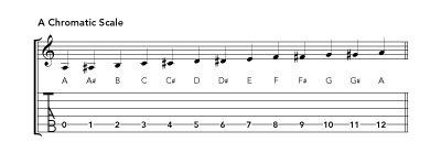 a chromatic scale